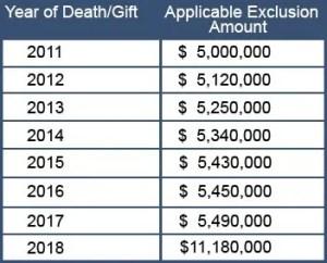 Applicable Exclusion Table 2018 Davenport Evans