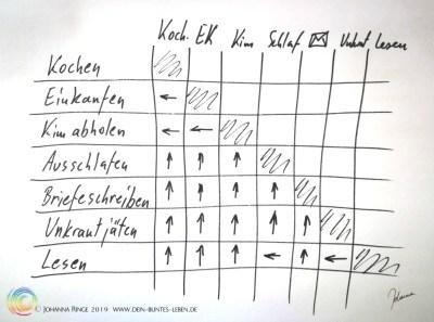 Prioritäten in Matrix ©Johanna Ringe 2019 www.dein-buntes-leben.de