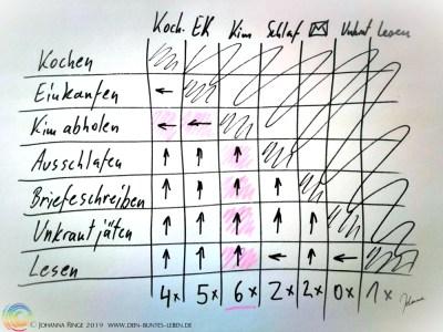 Prioritäten zusammenzählen ©Johanna Ringe 2019 www.dein-buntes-leben.de