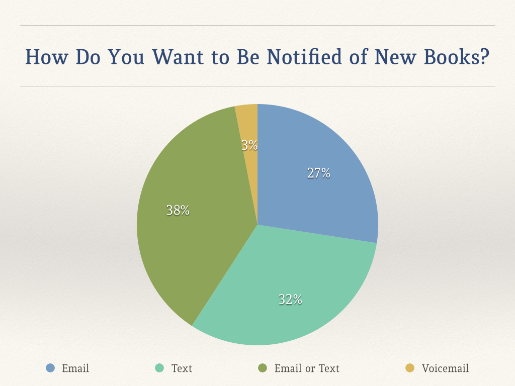 H. M. Ward Asks Fans How They Want New Book Notifications pie chart