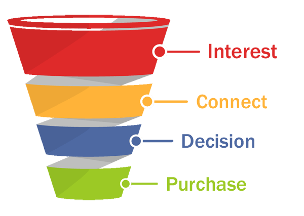 Sales Funnels and Why ALL Businesses Need Them