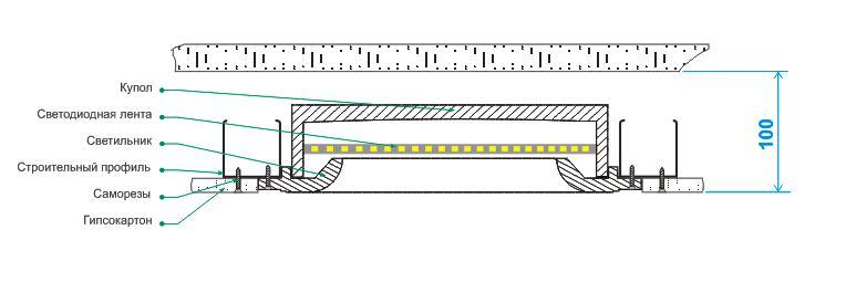 Shema ustanovki kupolnih svetilnikov KS 380