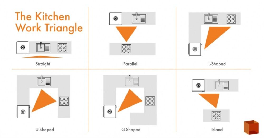 Kitchen Set Triangle