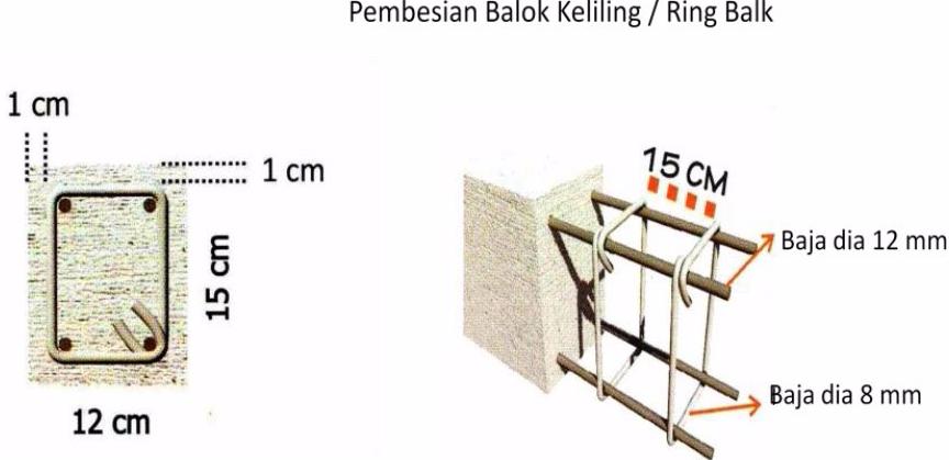 Konstruksi Bangunan Balok Cincin