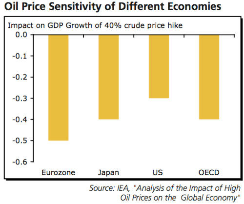 olieprijsgevoeligheid_economieen