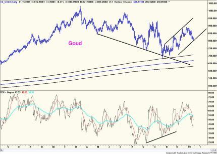 Technische analyse van de goudprijs