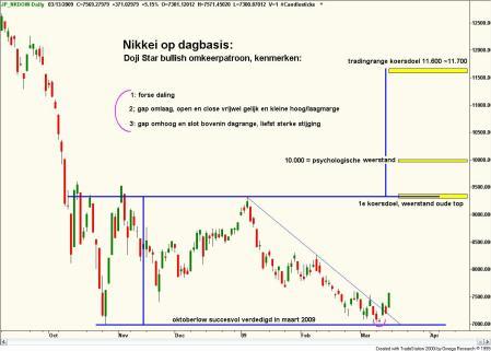 Technische analyse van de Japanse Nikkei, 14 maart 2009