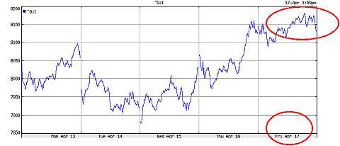 Bodem Dow Jones op basis van waterstanden