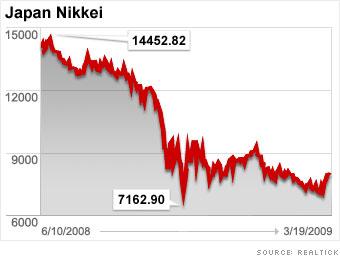 Japanse Nikkei in 2008