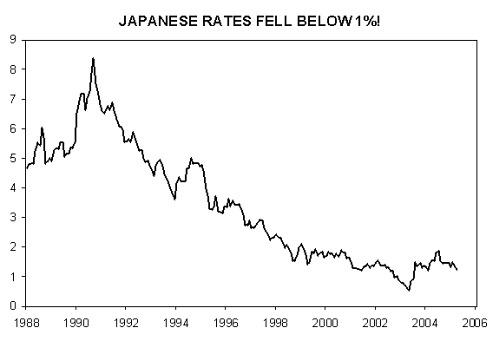 Japanse korte rente van 1988 tot 2005