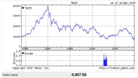 Koersontwikkeling Japanse Nikkei vanaf 1985