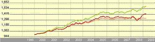 Schröder Euro Bond Fund