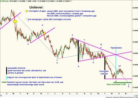 Technische analyse van Unilever op 25 april 2009.gif