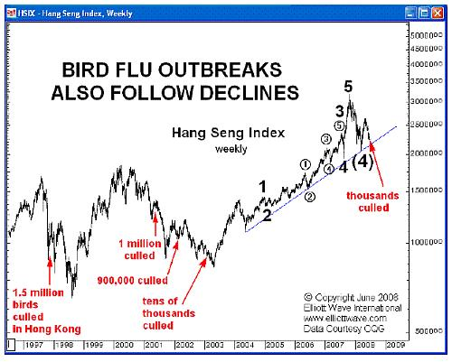 Chinese beurs (Hang Seng-index) en vogelgriep