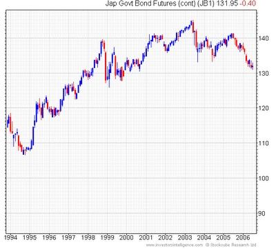 Koers 10 Jarige staatsobligatie Japan 1994-2006