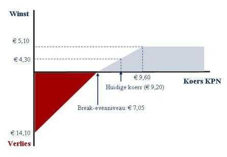 Short straddle KPN