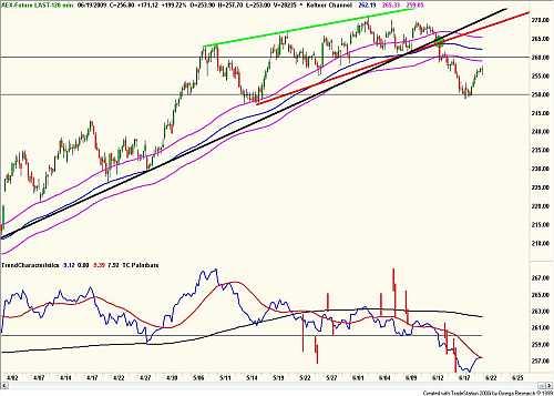 Technische analyse van de AEX ( urengrafiek van de AEX-future) 19 juni 2009