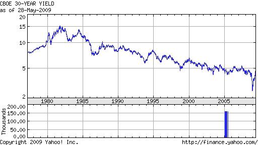 rentevoeten 30 Jarige Staatsobligaties 1977-2009