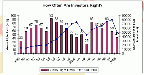 Hoe vaak zaten beleggers goed?