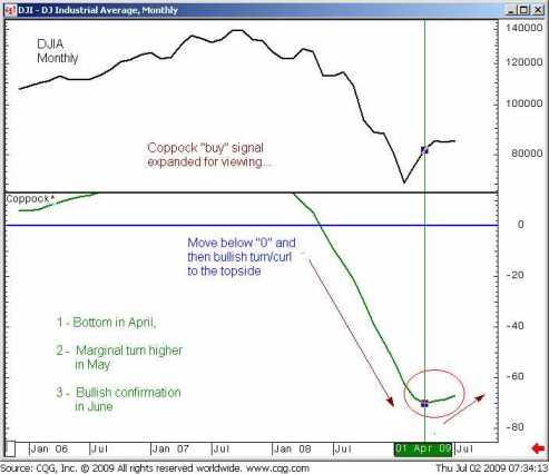 Koopsignaal in april-juni 2009 voor de Coppock-indicator