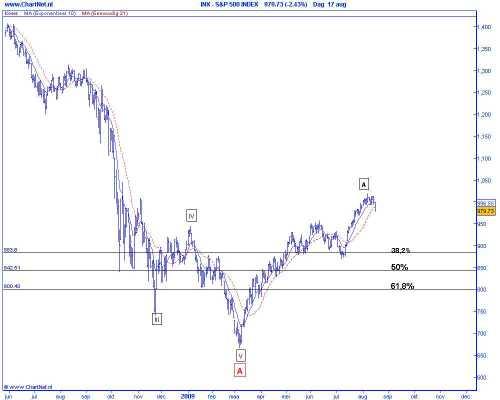 Technische analyse van de S&P 500 op basis van Elliot Wave, 38,2 correctieniveau