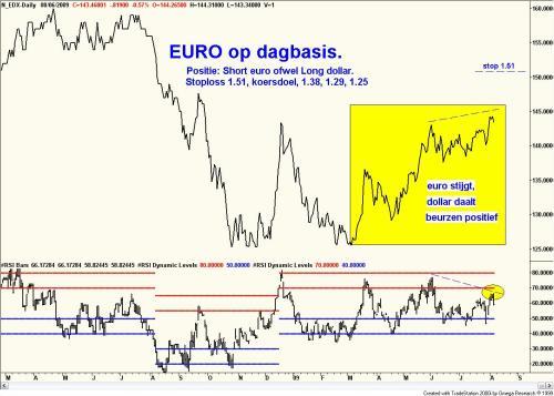 Technische analyse van de dollar ten opzichte van de euro op dagbasis 7 augustus 2009