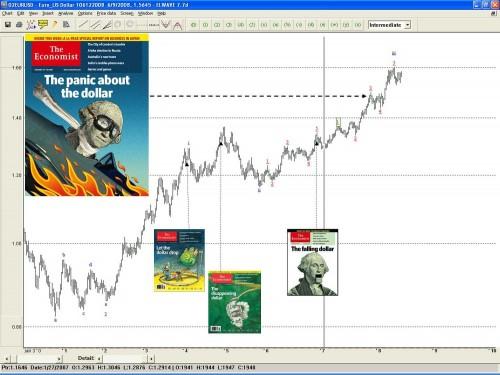 dollar en The Economist