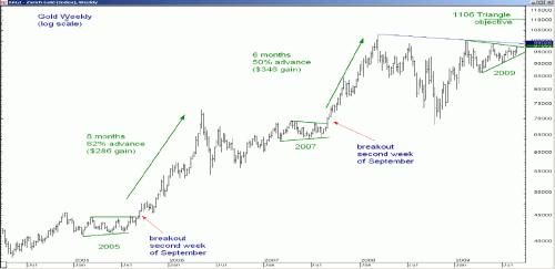 Oneven jaren en september: een potentieel explosieve combinatie voor de goudprijs