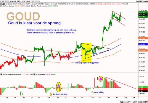 Technische analyse van de goudprijs op 4 september 2009 op uurbasis