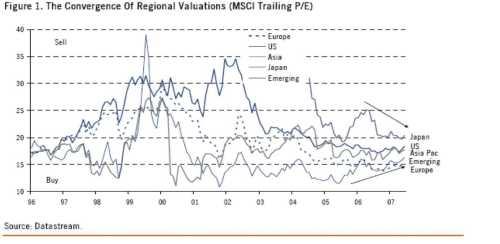 Waardering aandelen van verschillende regio's kruipen naar elkaar toe