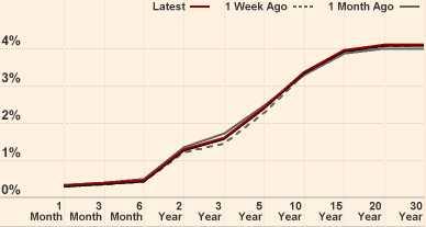rentecurve (yield curve) Eurozone versteilt verder