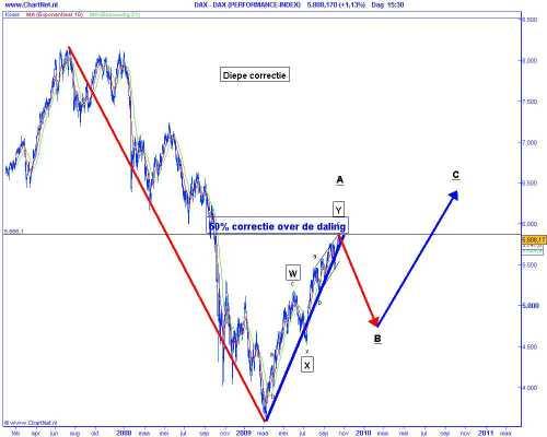 Technische analyse van de Duitse DAX op 20 oktober 2009 (op basis van Elliot Wave) diepe correctie