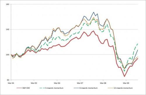 De cumulatieve rendementen van de top kwintielen van de verschillende momentumstrategieën en de benchmark S&P 500 index