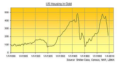 Gemiddeld huis in VS in ounces Goud