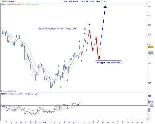 Technische analyse van de AEX op 11 november 2009 (op basis van Elliot Wave) nog twee stijgingen en correcties zijn posities