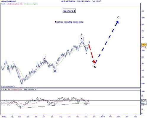 Technische analyse van de AEX op 11 november 2009 (op basis van Elliot Wave) scenario 1 eerst nog een correctie en daarna forse stijging