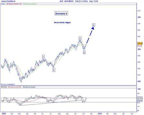 Technische analyse van de AEX op 11 november 2009 (op basis van Elliot Wave) scenario 2 direct verder stijgen