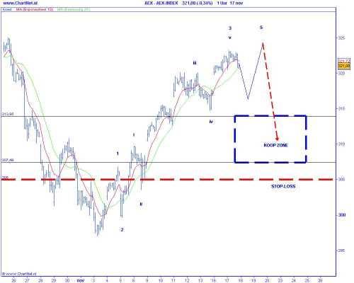 Technische analyse van de AEX op 18 november 2009 (op basis van Elliot Wave) koopzone