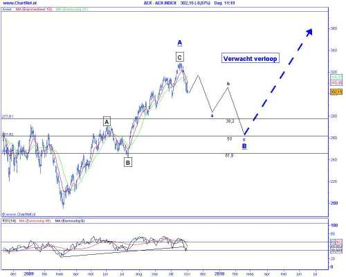 Technische analyse van de AEX op 3 november 2009 (op basis van Elliot Wave) verwacht verloop