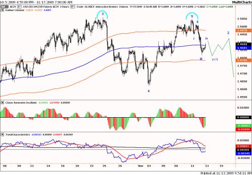 Technische analyse van de dollar ten opzichte van de euro op 13 november 2009