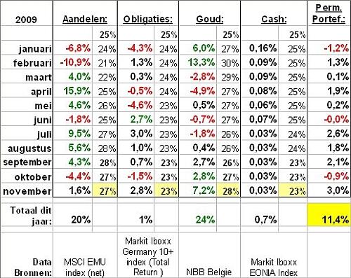 Overzicht permanente portefeuille en zijn activa in 2009