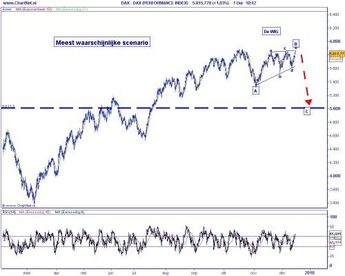 Technische analyse DAX op 15 december 2009 (op basis van Elliot Wave) meest waarschijnlijke scenario
