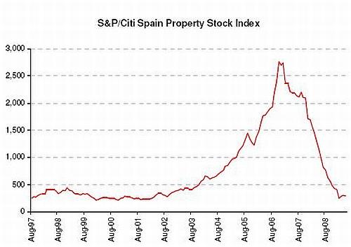 Koersverloop bouwsector op Spaanse beurs