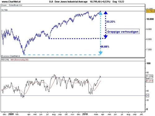 TA Dow Jones 23 maart 2010 Elliot Wave
