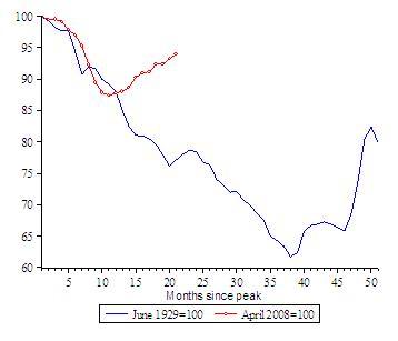 depressie update wereldwijde industriele productie maart 2010