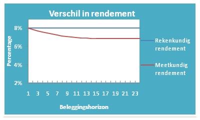 grafiek meetkundig rendement