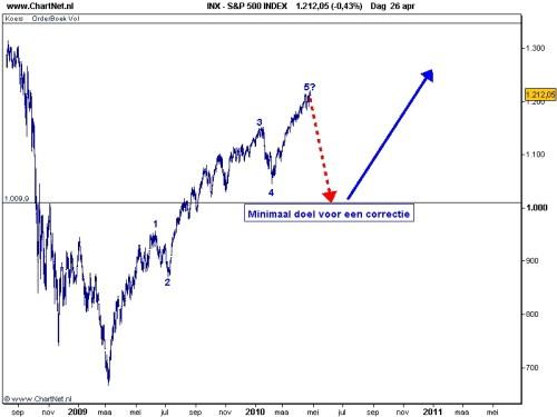 S&P 500 27 april 2010