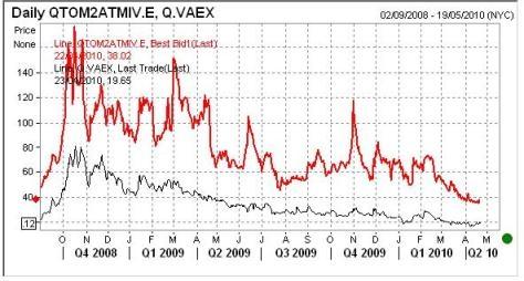 Volatiliteit TomTom