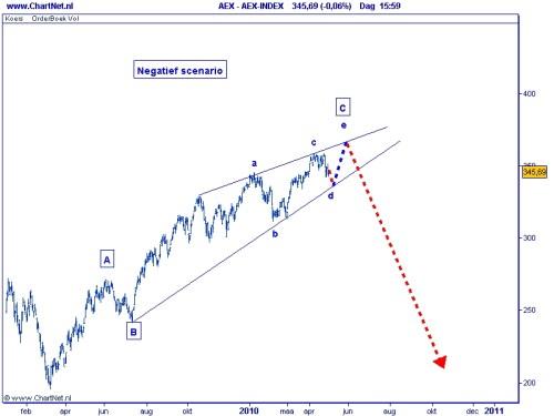 2010-05-04 AEX negatief