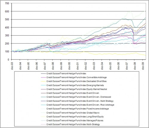 Credit Suisse Tremont Hedge fonds strategieën – januari 1994 – april 2010